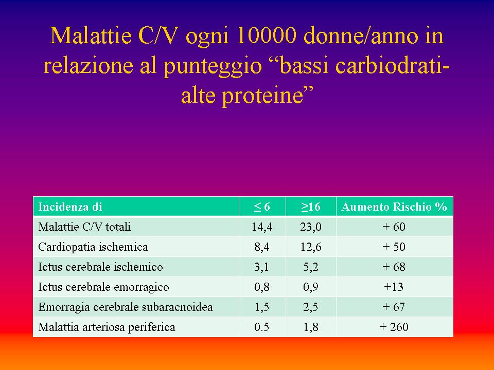 dieta-iperproteica-malattie-cardiovascolari
