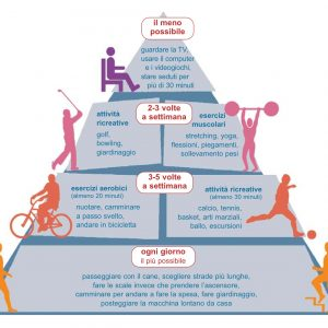 Fare attività fisica è davvero importante?