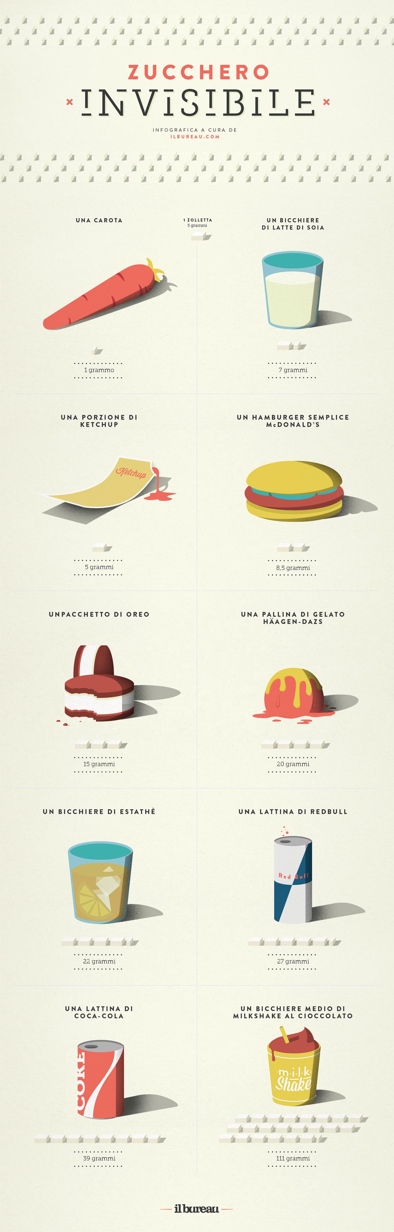 infografica - zucchro