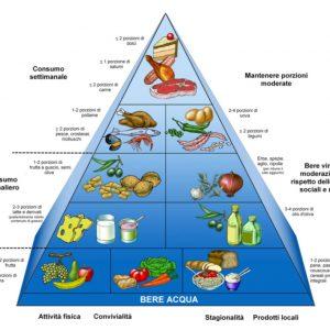 Come e di cosa è composta la nostra alimentazione?